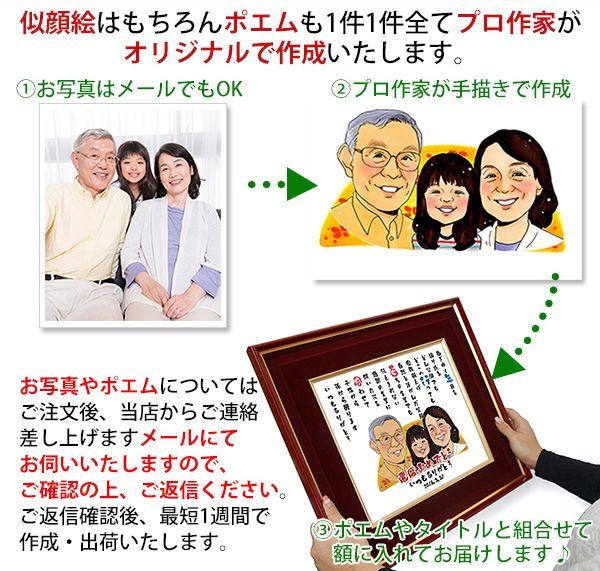 77歳喜寿のお祝いに似顔絵とネームインポエムのプレゼント